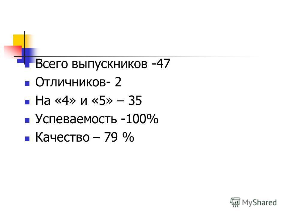 Всего выпускников -47 Отличников- 2 На «4» и «5» – 35 Успеваемость -100% Качество – 79 %