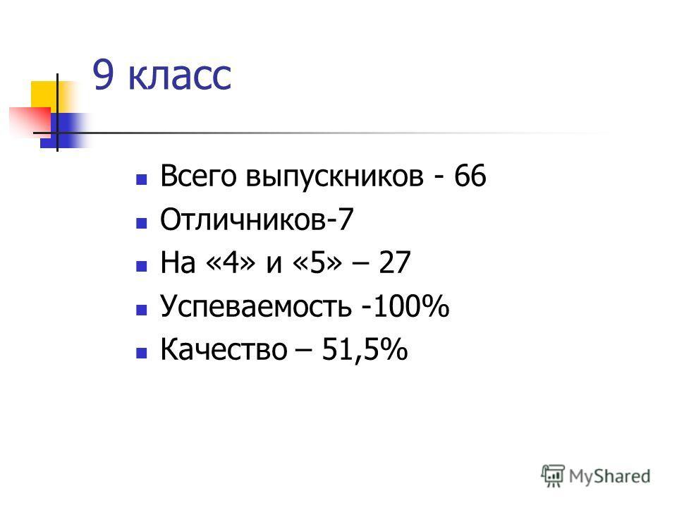 9 класс Всего выпускников - 66 Отличников-7 На «4» и «5» – 27 Успеваемость -100% Качество – 51,5%