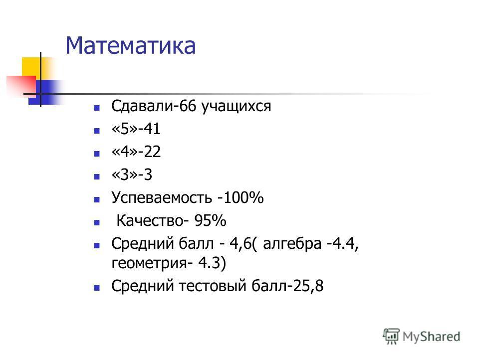 Сдавали-66 учащихся «5»-41 «4»-22 «3»-3 Успеваемость -100% Качество- 95% Средний балл - 4,6( алгебра -4.4, геометрия- 4.3) Средний тестовый балл-25,8 Математика