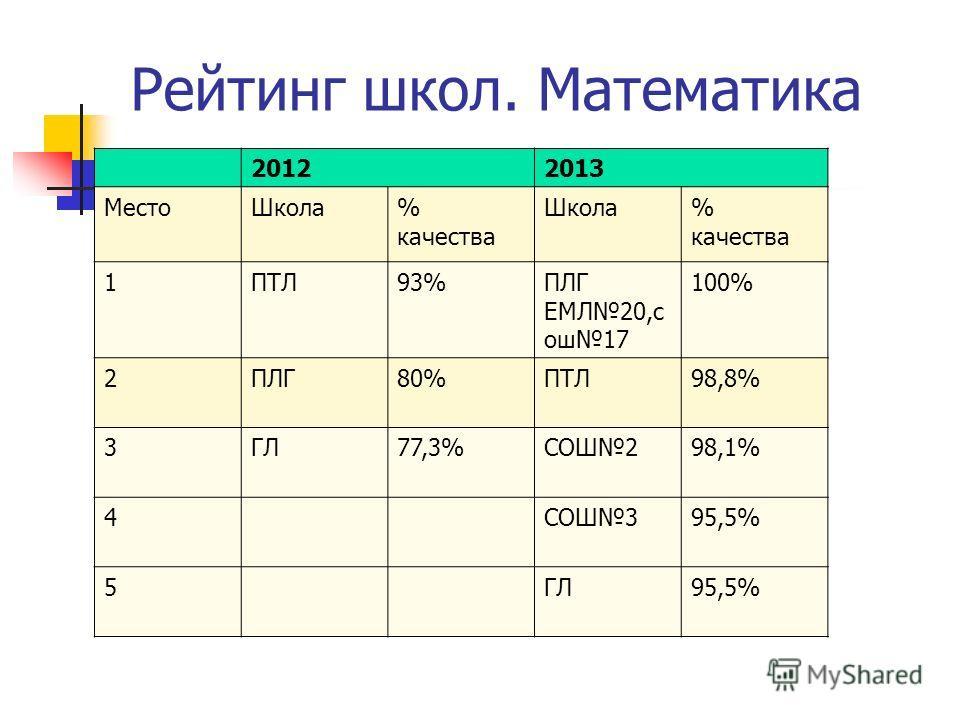 Рейтинг школ. Математика 20122013 МестоШкола% качества Школа% качества 1ПТЛ93%ПЛГ ЕМЛ20,с ош17 100% 2ПЛГ80%ПТЛ98,8% 3ГЛ77,3%СОШ298,1% 4СОШ395,5% 5ГЛ95,5%