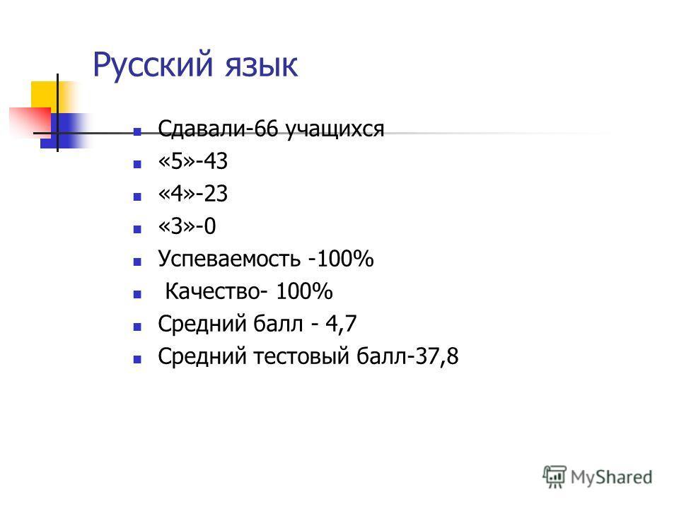 Сдавали-66 учащихся «5»-43 «4»-23 «3»-0 Успеваемость -100% Качество- 100% Средний балл - 4,7 Средний тестовый балл-37,8 Русский язык