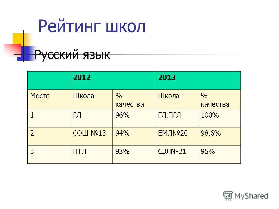 Рейтинг школ Русский язык 20122013 МестоШкола% качества Школа% качества 1ГЛ96%ГЛ,ПГЛ100% 2СОШ 1394%ЕМЛ2098,6% 3ПТЛ93%СЭЛ2195%
