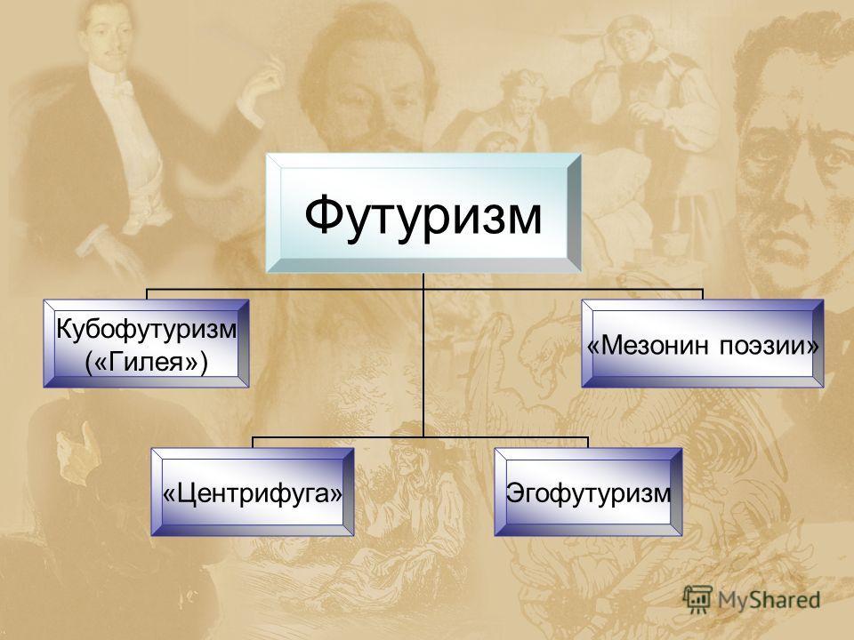 Футуризм Кубофутуризм («Гилея») «Мезонин поэзии» «Центрифуга»Эгофутуризм