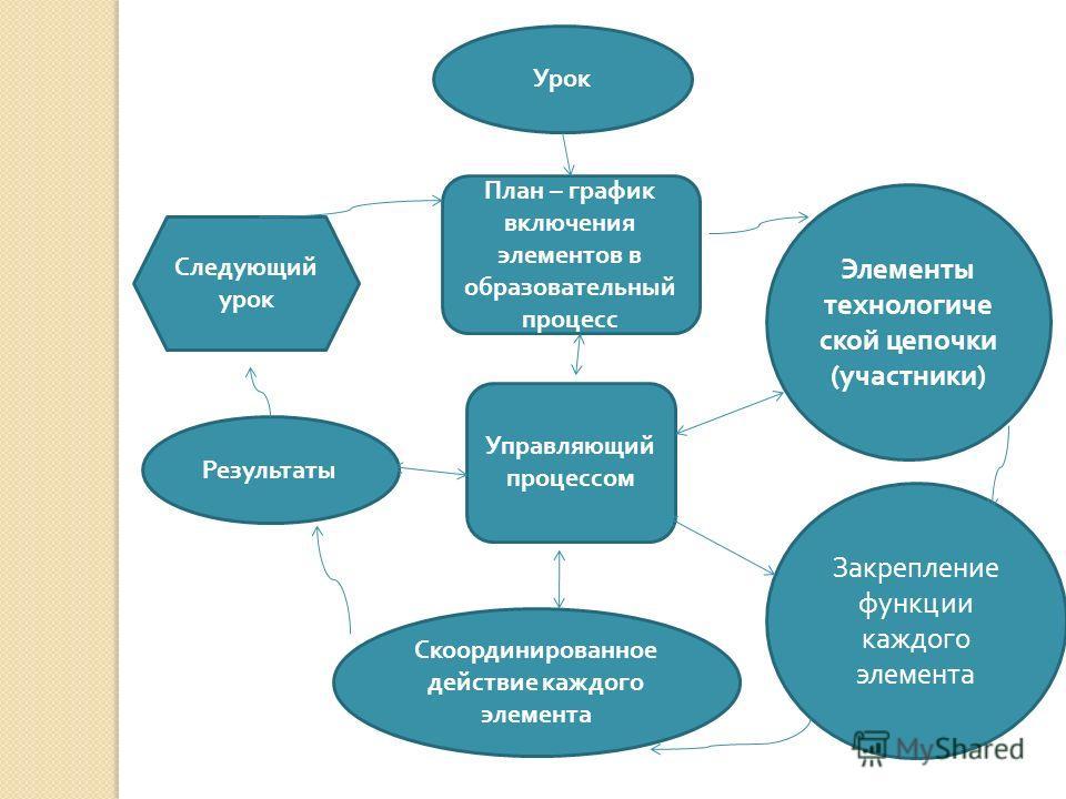 Управляющий процессом План – график включения элементов в образовательный процесс Урок Следующий урок Результаты Скоординированное действие каждого элемента Закрепление функции каждого элемента Элементы технологиче ской цепочки ( участники )
