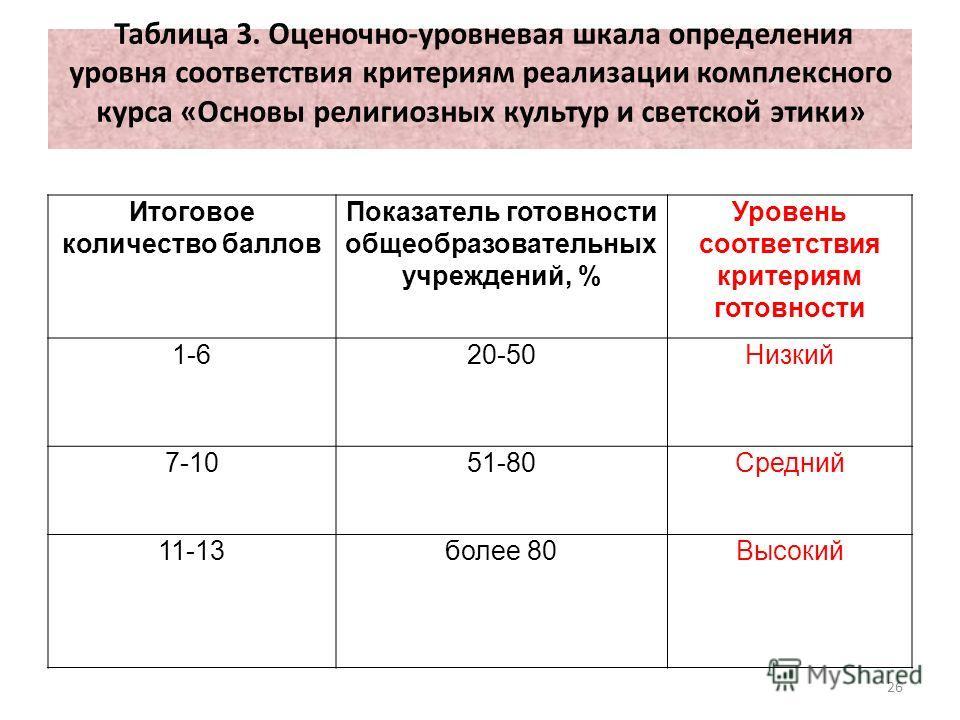 Итоговое количество баллов Показатель готовности общеобразовательных учреждений, % Уровень соответствия критериям готовности 1-620-50Низкий 7-1051-80Средний 11-13более 80Высокий 26