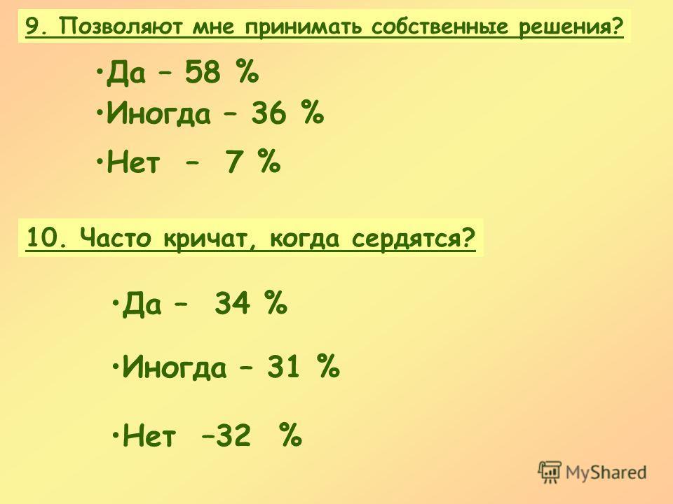 9. Позволяют мне принимать собственные решения? 10. Часто кричат, когда сердятся? Иногда – 36 % Иногда – 31 % Да – 58 % Да – 34 % Нет – 7 % Нет –32 %