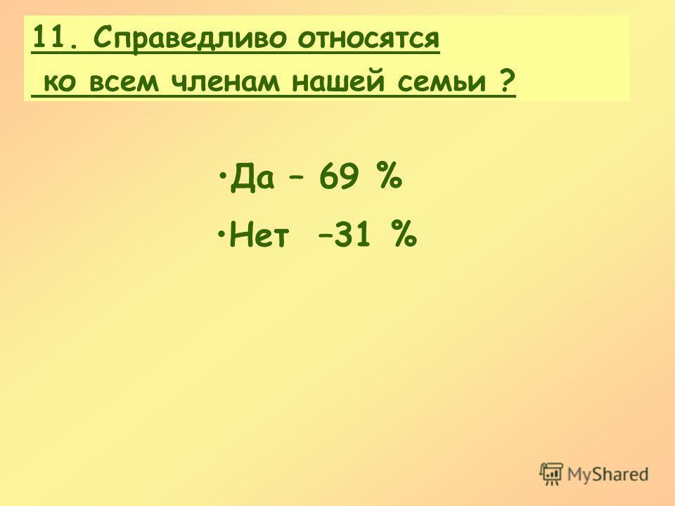 11. Справедливо относятся ко всем членам нашей семьи ? Да – 69 % Нет –31 %