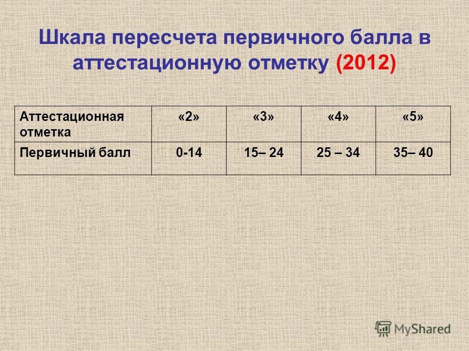Шкала пересчета первичного балла в аттестационную отметку (2012) Аттестационная отметка «2»«3»«4»«5» Первичный балл0-1415– 2425 – 3435– 40