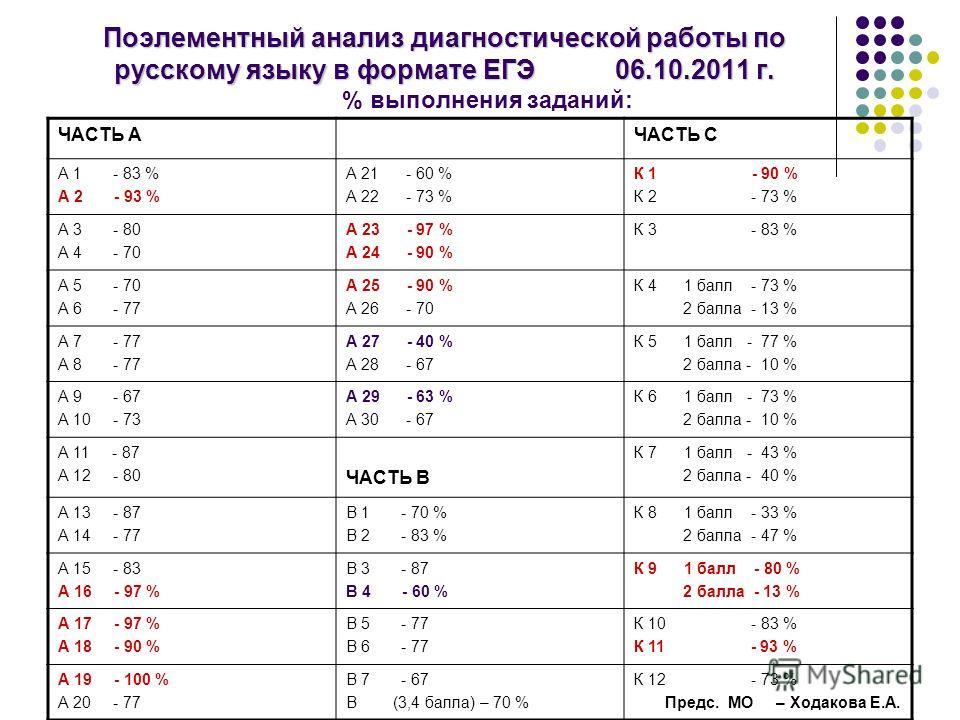 Поэлементный анализ диагностической работы по русскому языку в формате ЕГЭ 06.10.2011 г. Поэлементный анализ диагностической работы по русскому языку в формате ЕГЭ 06.10.2011 г. % выполнения заданий: ЧАСТЬ АЧАСТЬ С А 1 - 83 % А 2 - 93 % А 21 - 60 % А