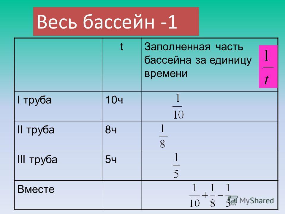 Весь бассейн -1 tЗаполненная часть бассейна за единицу времени І труба10ч ІІ труба8ч ІІІ труба5ч Вместе