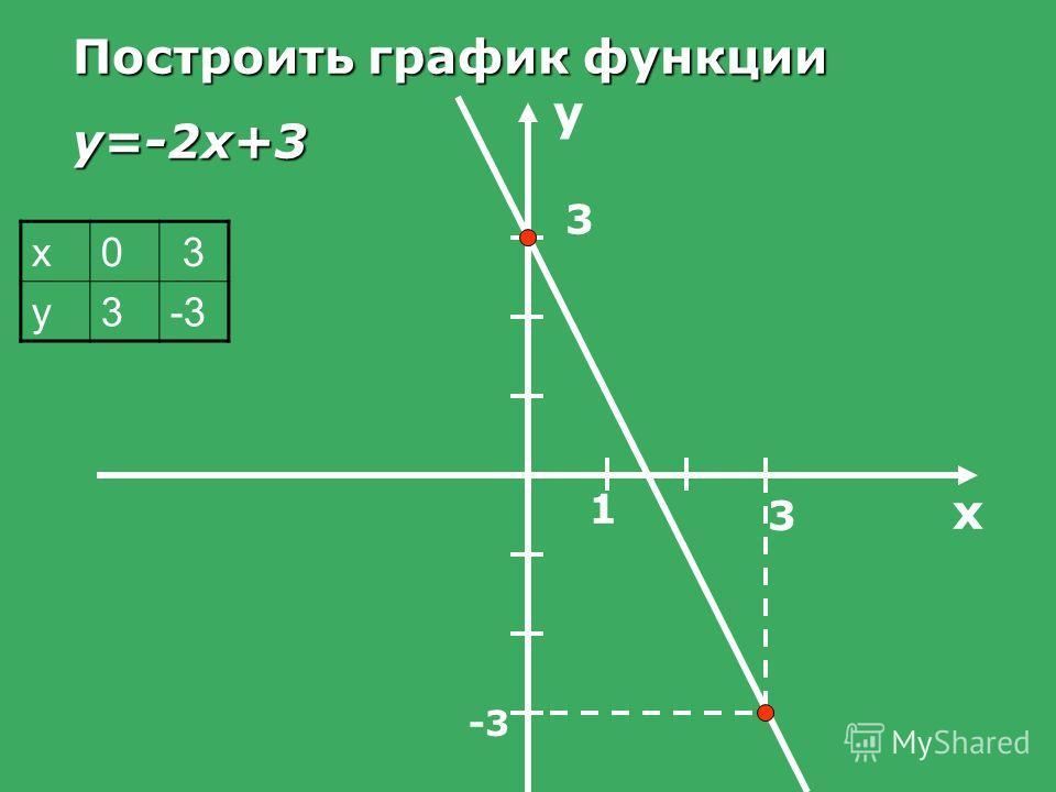х03 у3-3 Построить график функции y=-2x+3 х у 1 3 3 -3