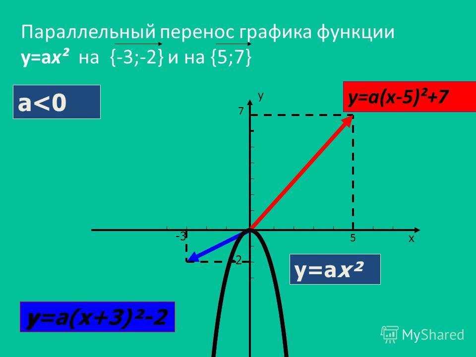 Параллельный перенос графика функции у=ах² на {-3;-2} и на {5;7} -3 -2 х у y y=а(x+3)²-2 y=ах² y=а(x-5)²+7 5 7 а