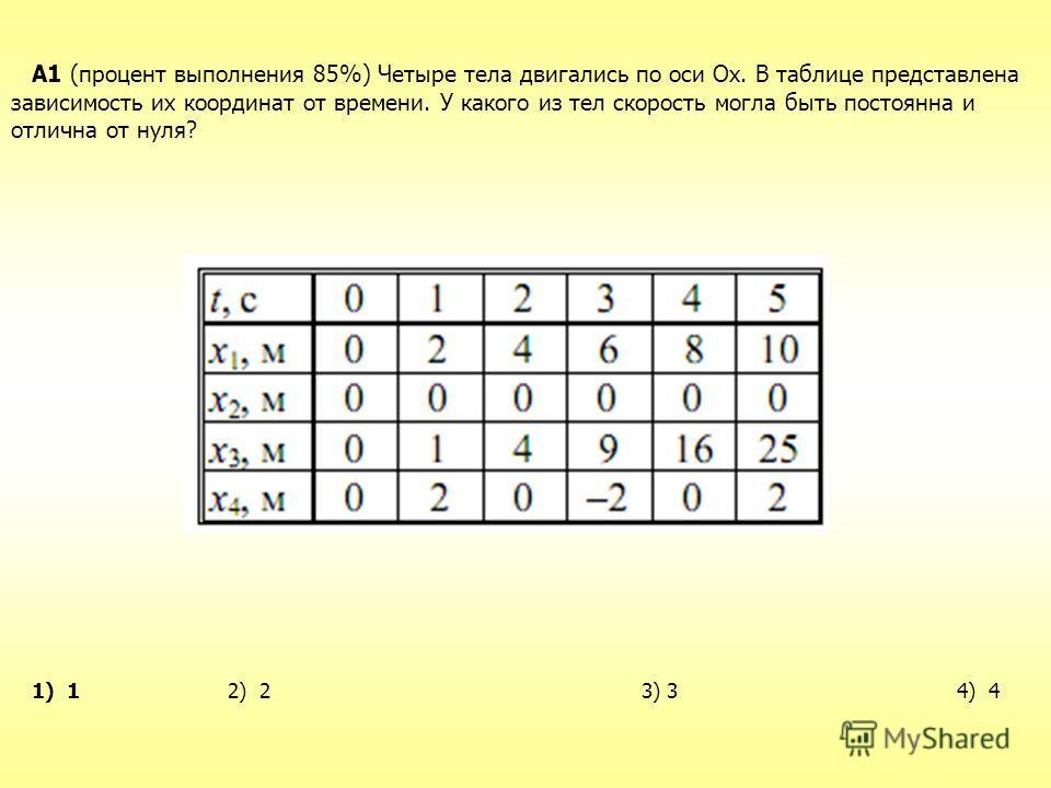 A1 (процент выполнения 85%) Четыре тела двигались по оси Ох. В таблице представлена зависимость их координат от времени. У какого из тел скорость могла быть постоянна и отлична от нуля? 1) 1 2) 2 3) 3 4) 4