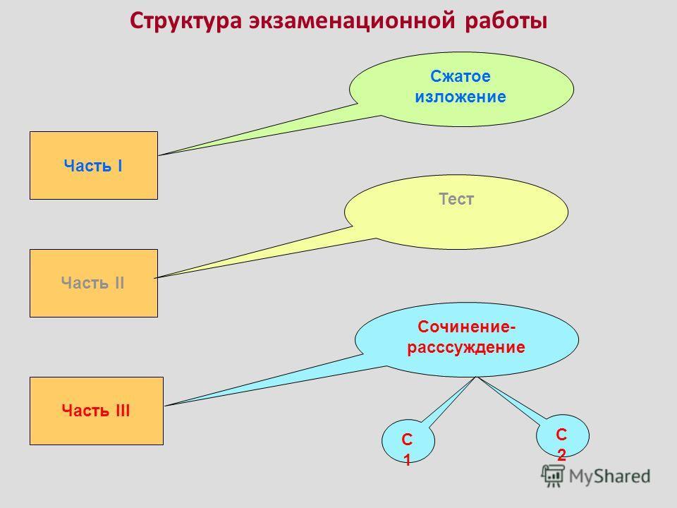 Структура экзаменационной работы Часть I Сжатое изложение Часть II Тест Часть III Сочинение- расссуждение С1С1 С2С2
