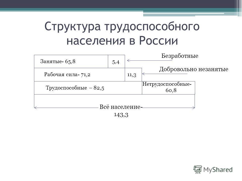 Структура трудоспособного населения в России Занятые- 65,85,4 Рабочая сила- 71,211,3 Трудоспособные – 82,5 Нетрудоспособные- 60,8 Всё население- 143,3 Безработные Добровольно незанятые