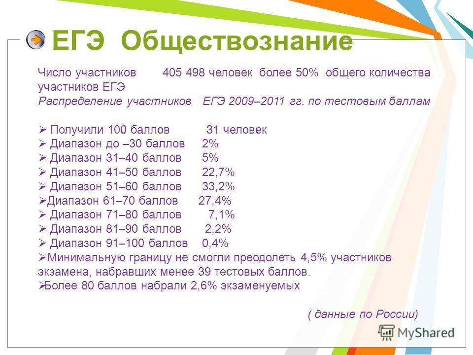 Click to add title in here ЕГЭ Обществознание Число участников 405 498 человек более 50% общего количества участников ЕГЭ Распределение участников ЕГЭ 2009–2011 гг. по тестовым баллам Получили 100 баллов 31 человек Диапазон до –30 баллов 2% Диапазон