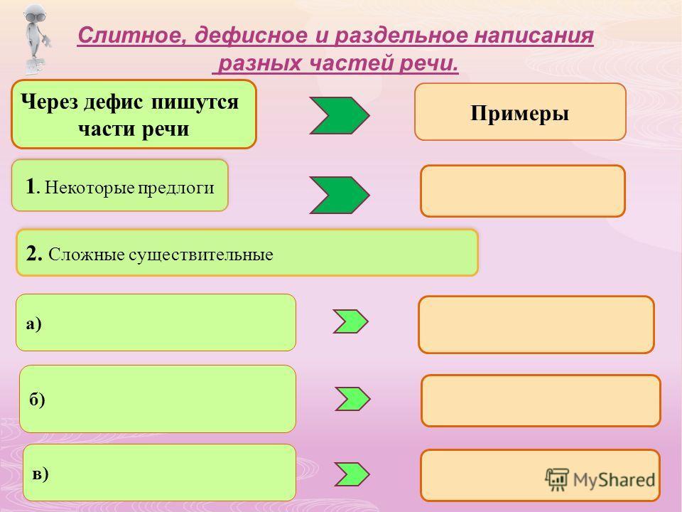 Слитное, дефисное и раздельное написания разных частей речи. Через дефис пишутся части речи Примеры 1. Некоторые предлоги 2. Сложные существительные а) б) в)