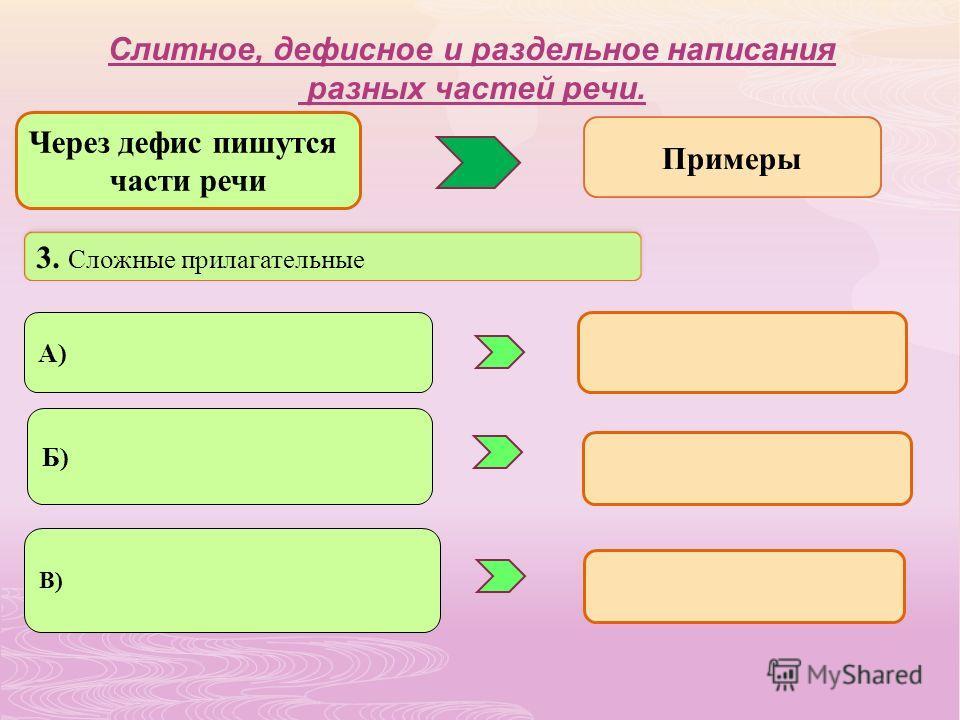 3. Сложные прилагательные А) Б) В) Слитное, дефисное и раздельное написания разных частей речи. Через дефис пишутся части речи Примеры