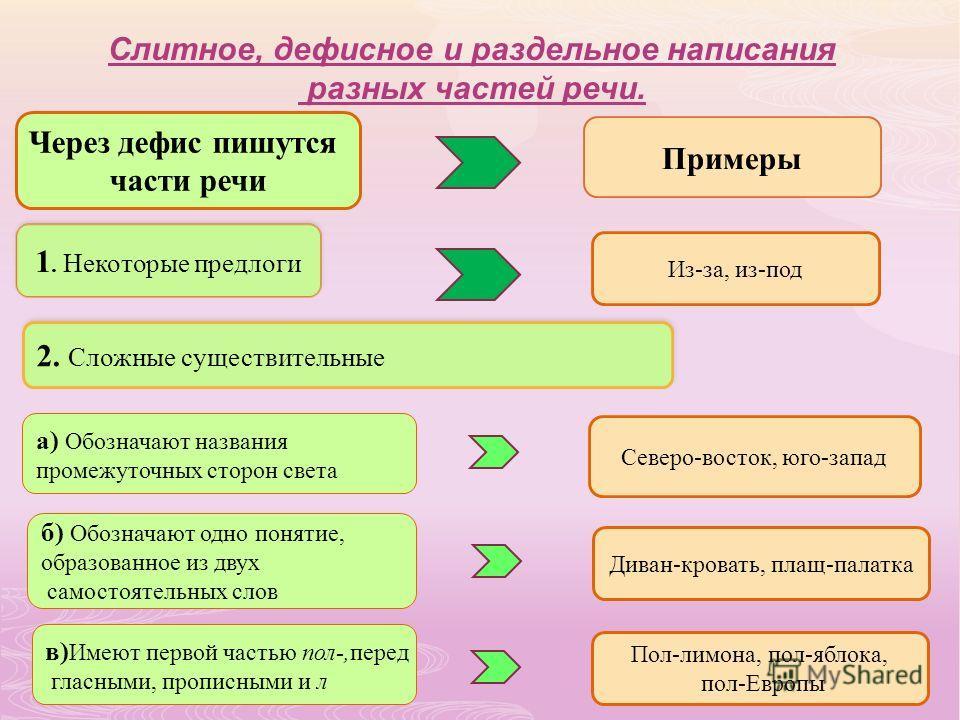 Слитное, дефисное и раздельное написания разных частей речи. Через дефис пишутся части речи Примеры 1. Некоторые предлоги Из-за, из-под 2. Сложные существительные а) Обозначают названия промежуточных сторон света Северо-восток, юго-запад б) Обозначаю