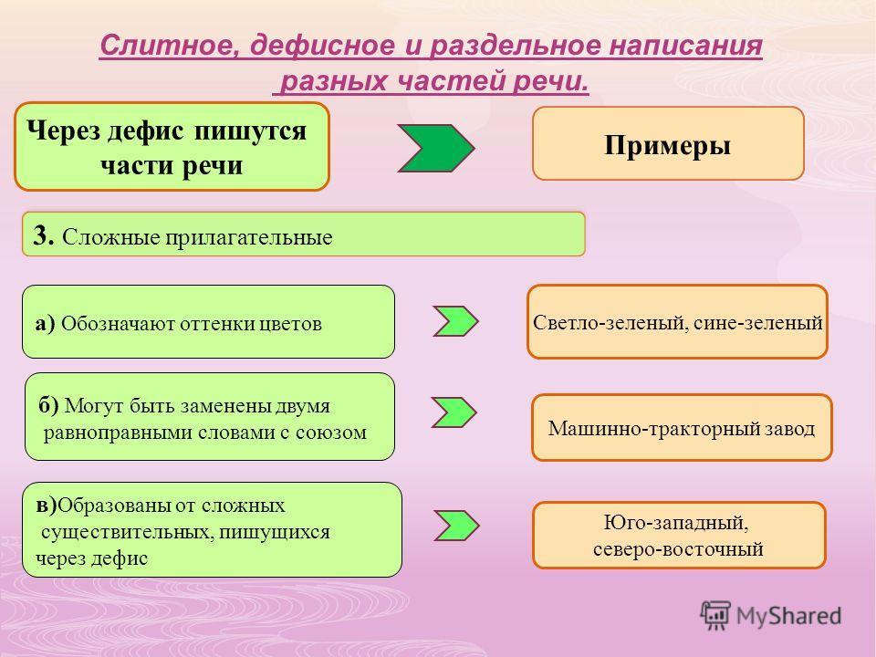 3. Сложные прилагательные а) Обозначают оттенки цветов Светло-зеленый, сине-зеленый б) Могут быть заменены двумя равноправными словами с союзом Машинно-тракторный завод в) Образованы от сложных существительных, пишущихся через дефис Юго-западный, сев