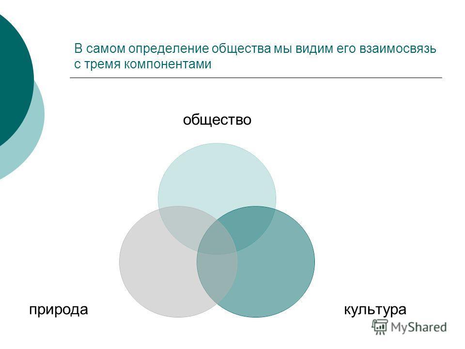 В самом определение общества мы видим его взаимосвязь с тремя компонентами общество культураприрода
