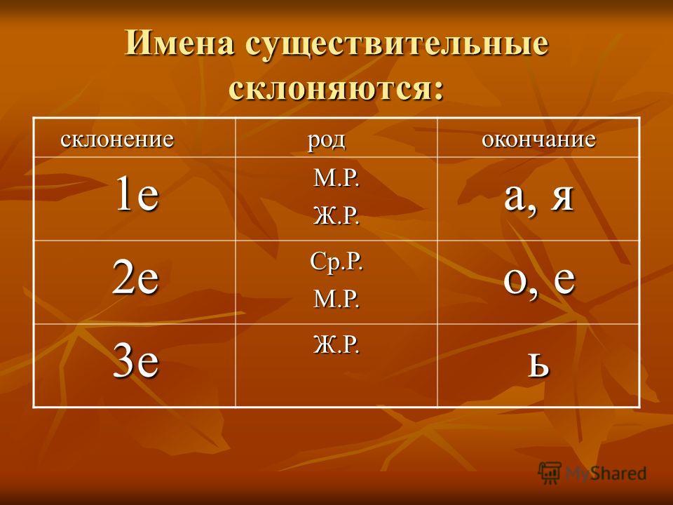 Имена существительные бывают: - множественного числа - множественного числа - единственного числа - единственного числа