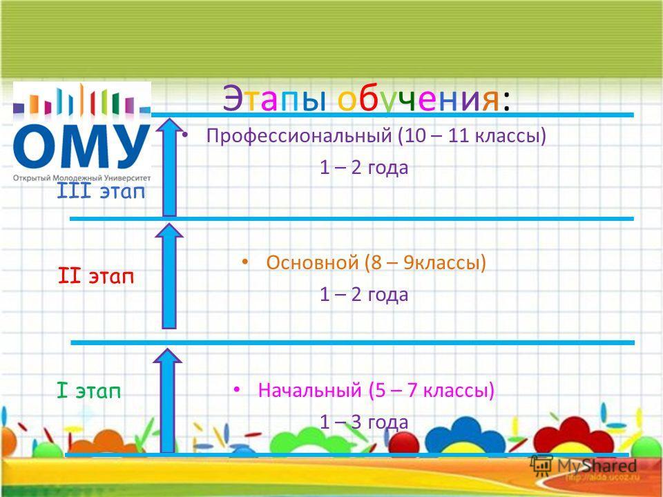 Этапы обучения:Этапы обучения: Профессиональный (10 – 11 классы) 1 – 2 года Основной (8 – 9классы) 1 – 2 года Начальный (5 – 7 классы) 1 – 3 года I этап II этап III этап