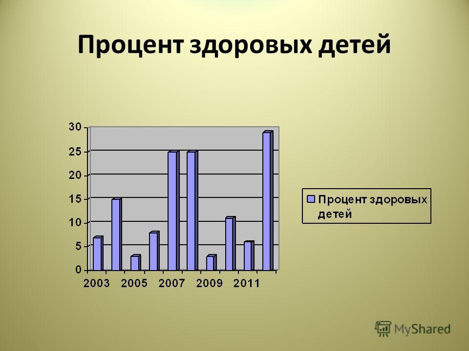 Процент здоровых детей