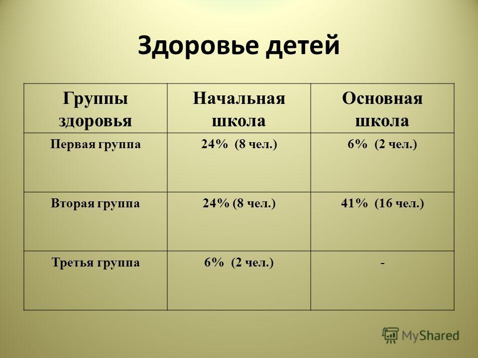 Здоровье детей Группы здоровья Начальная школа Основная школа Первая группа24% (8 чел.)6% (2 чел.) Вторая группа24% (8 чел.)41% (16 чел.) Третья группа6% (2 чел.)-