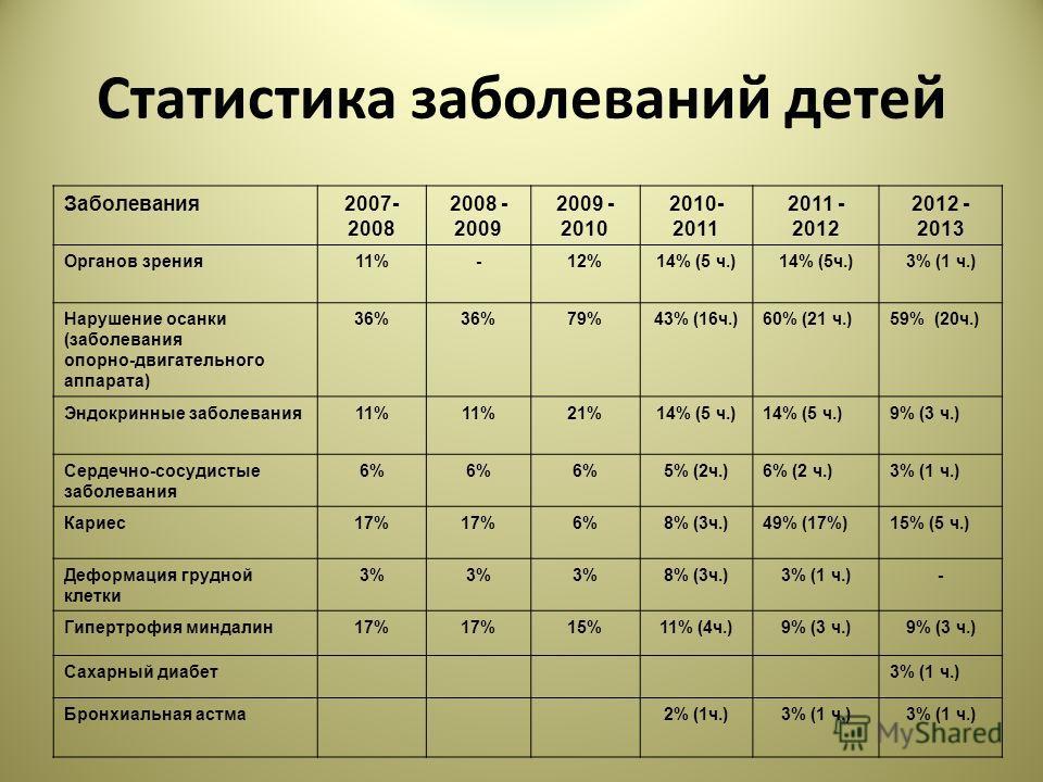 Статистика заболеваний детей Заболевания2007- 2008 2008 - 2009 2009 - 2010 2010- 2011 2011 - 2012 2012 - 2013 Органов зрения11%-12%14% (5 ч.) 3% (1 ч.) Нарушение осанки (заболевания опорно-двигательного аппарата) 36% 79%43% (16ч.)60% (21 ч.)59% (20ч.