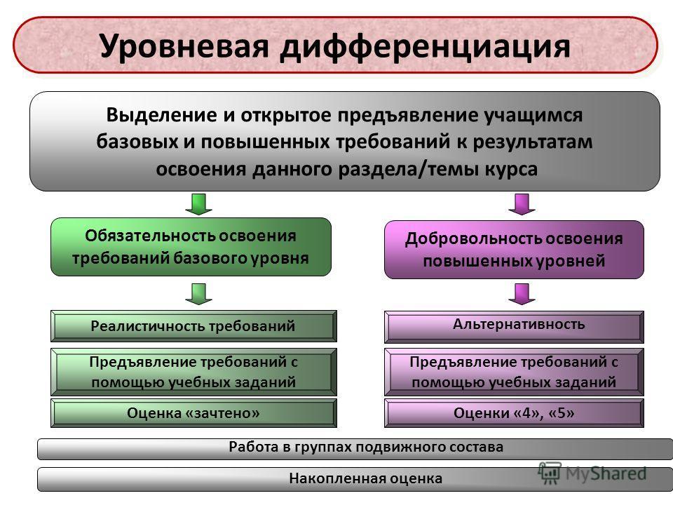 29 Обязательность освоения требований базового уровня Добровольность освоения повышенных уровней Выделение и открытое предъявление учащимся базовых и повышенных требований к результатам освоения данного раздела/темы курса Реалистичность требований Ал