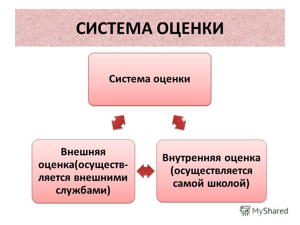 СИСТЕМА ОЦЕНКИ Система оценки Внутренняя оценка (осуществляется самой школой) Внешняя оценка(осуществ- ляется внешними службами)