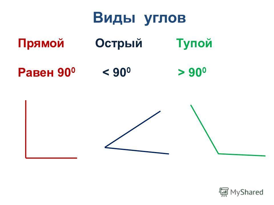 Прямой Острый Тупой Равен 90 0 90 0 Виды углов