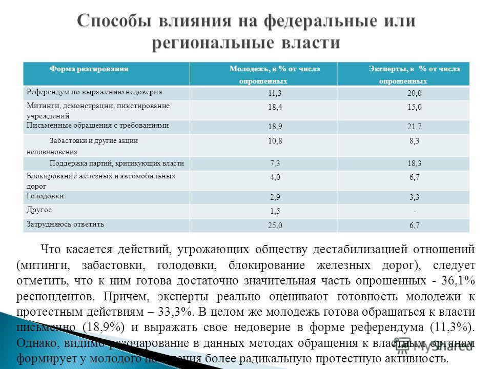 Форма реагирования Молодежь, в % от числа опрошенных Эксперты, в % от числа опрошенных Референдум по выражению недоверия 11,320,0 Митинги, демонстрации, пикетирование учреждений 18,415,0 Письменные обращения с требованиями 18,921,7 Забастовки и други