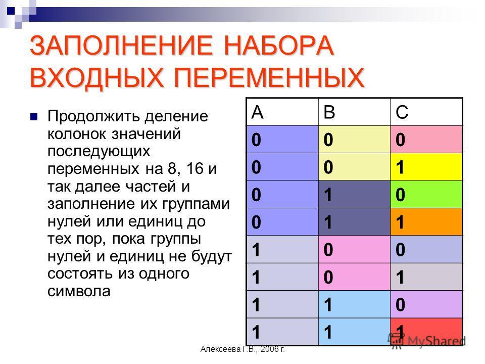Алексеева Г.В., 2006 г. ЗАПОЛНЕНИЕ НАБОРА ВХОДНЫХ ПЕРЕМЕННЫХ Продолжить деление колонок значений последующих переменных на 8, 16 и так далее частей и заполнение их группами нулей или единиц до тех пор, пока группы нулей и единиц не будут состоять из