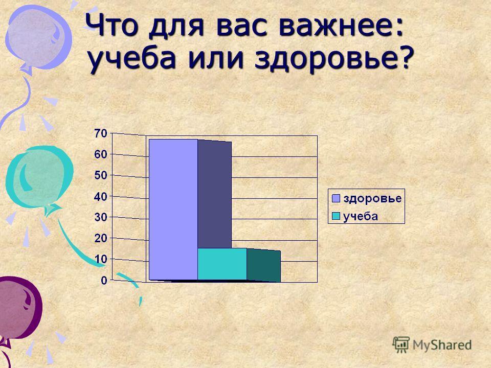 Что для вас важнее: учеба или здоровье?