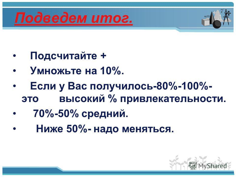 Подведем итог. Подсчитайте + Умножьте на 10%. Если у Вас получилось-80%-100%- это высокий % привлекательности. 70%-50% средний. Ниже 50%- надо меняться.