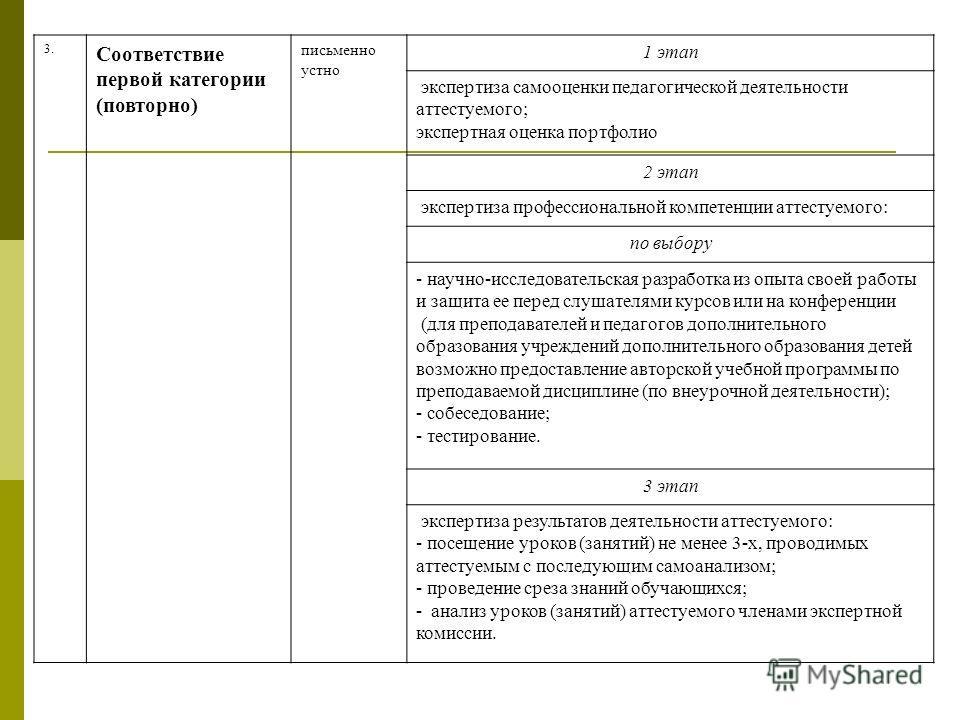 3. Соответствие первой категории (повторно) письменно устно 1 этап экспертиза самооценки педагогической деятельности аттестуемого; экспертная оценка портфолио 2 этап экспертиза профессиональной компетенции аттестуемого: по выбору - научно-исследовате