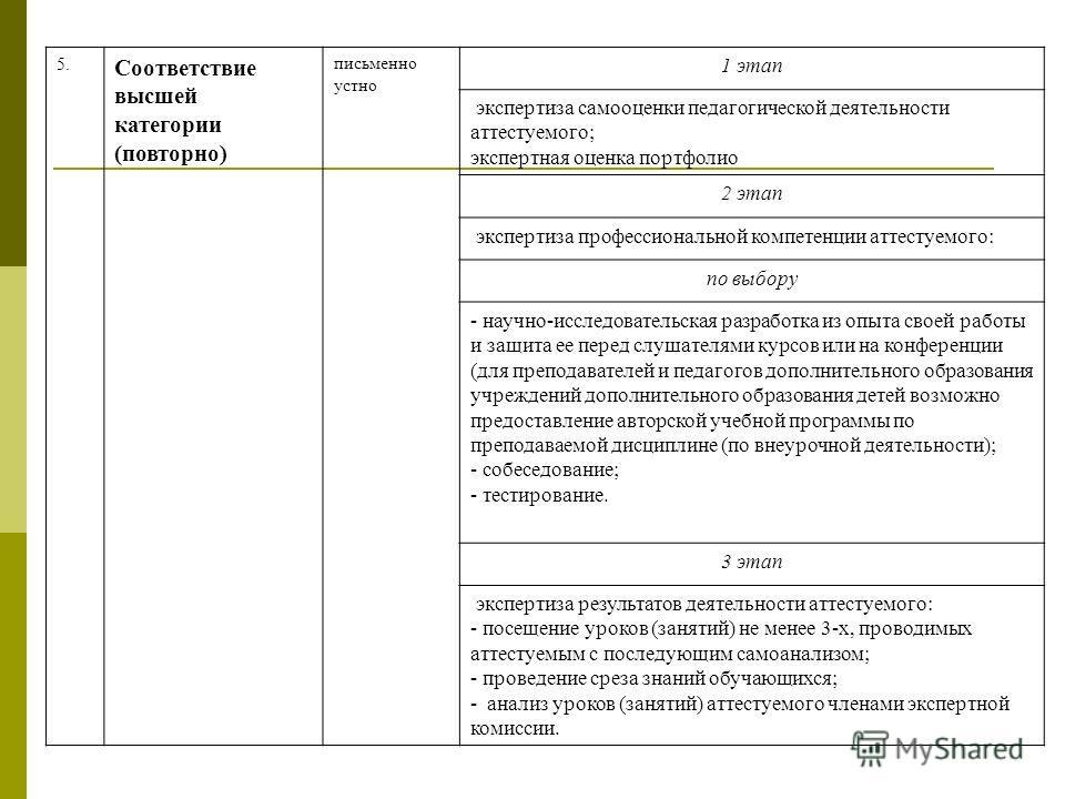 5. Соответствие высшей категории (повторно) письменно устно 1 этап экспертиза самооценки педагогической деятельности аттестуемого; экспертная оценка портфолио 2 этап экспертиза профессиональной компетенции аттестуемого: по выбору - научно-исследовате