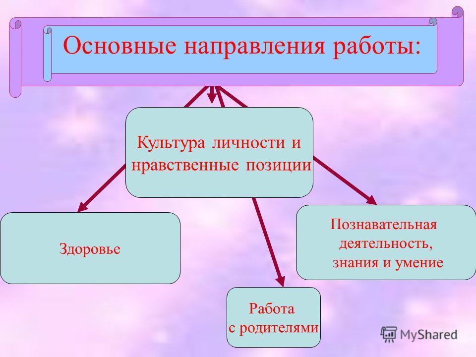 Основные направления работы: Культура личности и нравственные позиции Здоровье Познавательная деятельность, знания и умение Работа с родителями