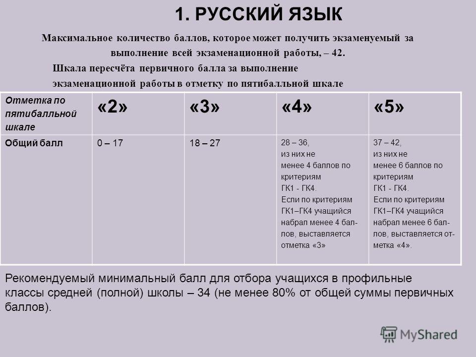 Отметка по пятибалльной шкале «2»«3»«4»«5» Общий балл0 – 1718 – 27 28 – 36, из них не менее 4 баллов по критериям ГК1 - ГК4. Если по критериям ГК1–ГК4 учащийся набрал менее 4 бал- лов, выставляется отметка «3» 37 – 42, из них не менее 6 баллов по кри