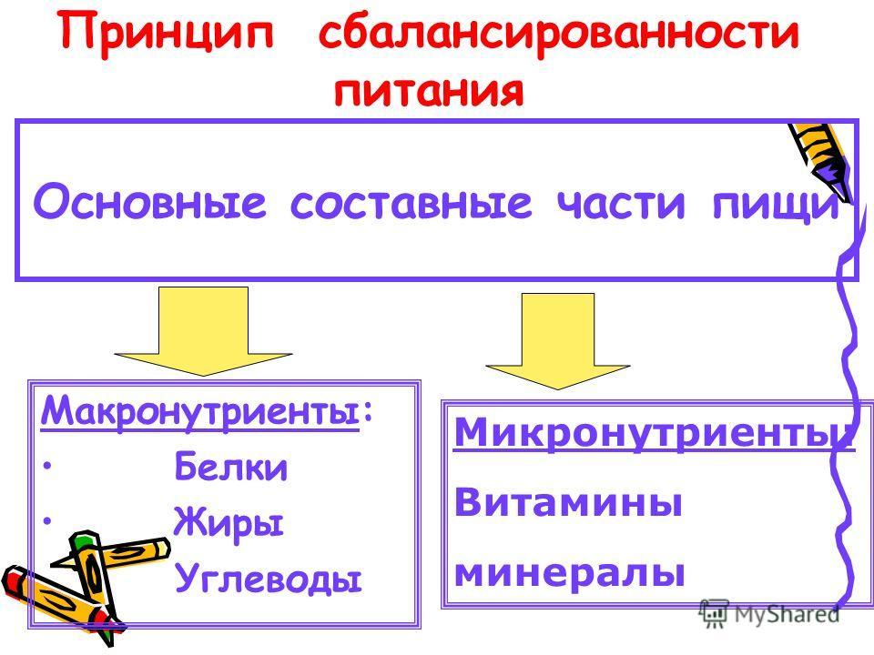 Принцип сбалансированности питания Основные составные части пищи Макронутриенты: Белки Жиры Углеводы Микронутриенты: Витамины минералы