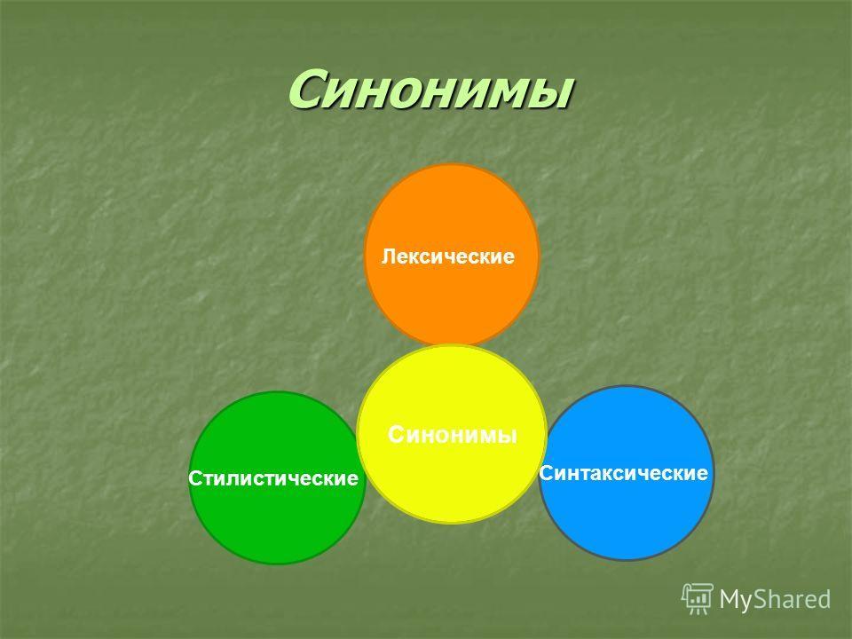 Синонимы Синонимы ЛексическиеСинтаксическиеСтилистические