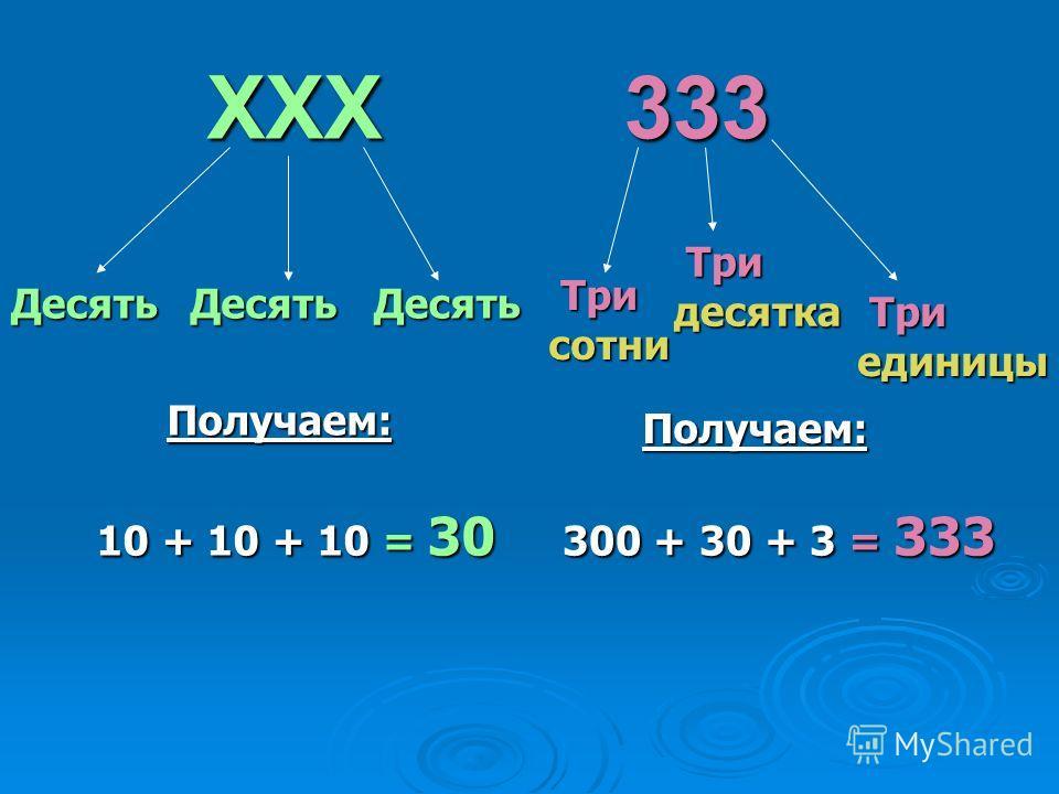 Десять XXX333 ДесятьДесять Получаем: 10 + 10 + 10 = 30 Три сотни Три сотни Три десятка Три десятка Три единицы Три единицы Получаем: 300 + 30 + 3 = 333