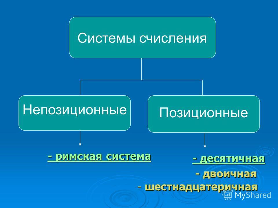 Системы счисления Непозиционные Позиционные - римская система - римская система - десятичная - десятичная - двоичная - двоичная - шестнадцатеричная шестнадцатеричная шестнадцатеричная