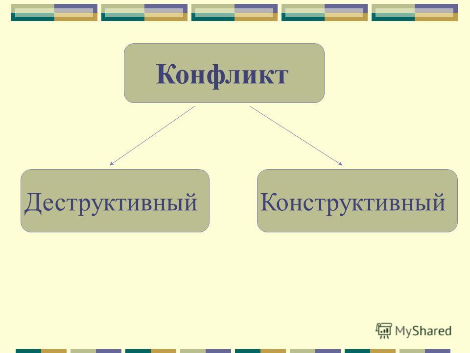 Конфликт ДеструктивныйКонструктивный