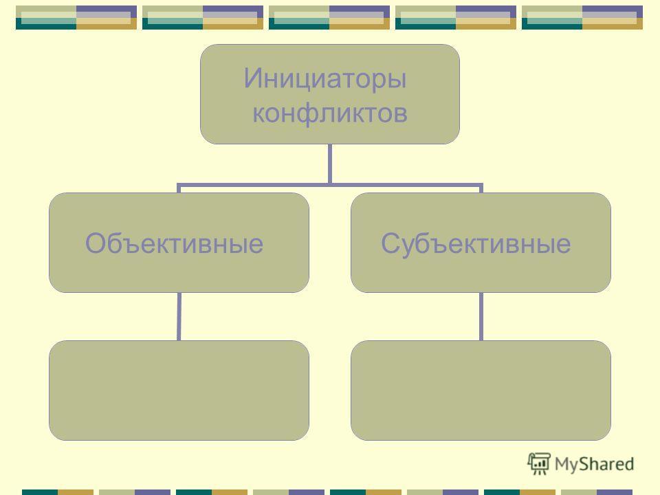 Инициаторы конфликтов ОбъективныеСубъективные