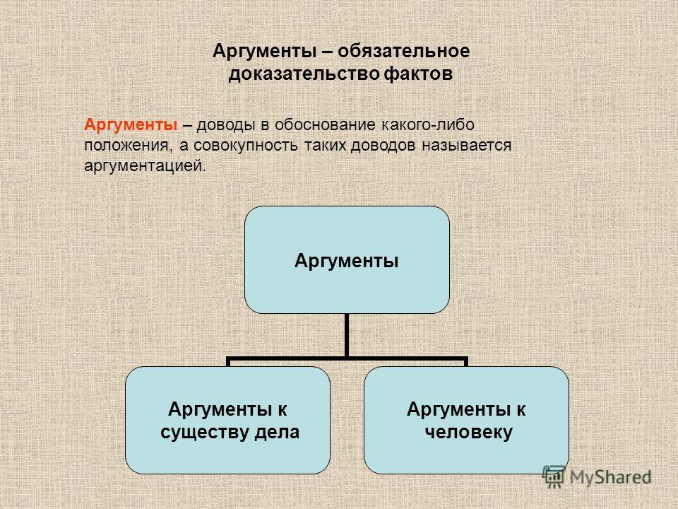 Аргументы – обязательное доказательство фактов Аргументы – доводы в обоснование какого-либо положения, а совокупность таких доводов называется аргументацией. Аргументы Аргументы к существу дела Аргументы к человеку