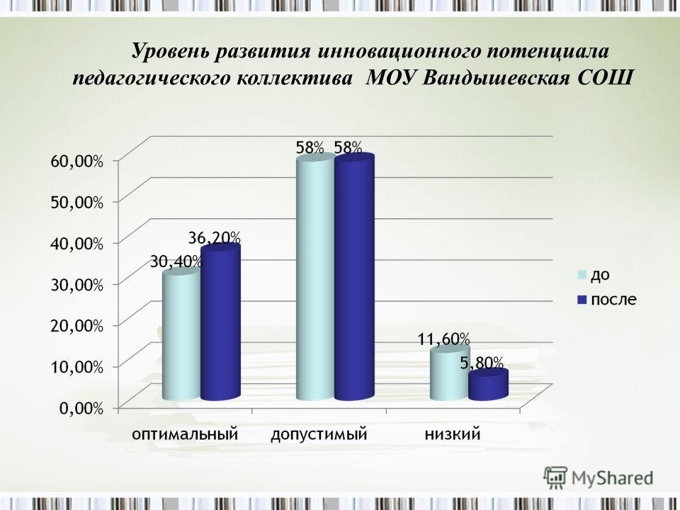 Уровень развития инновационного потенциала педагогического коллектива МОУ Вандышевская СОШ