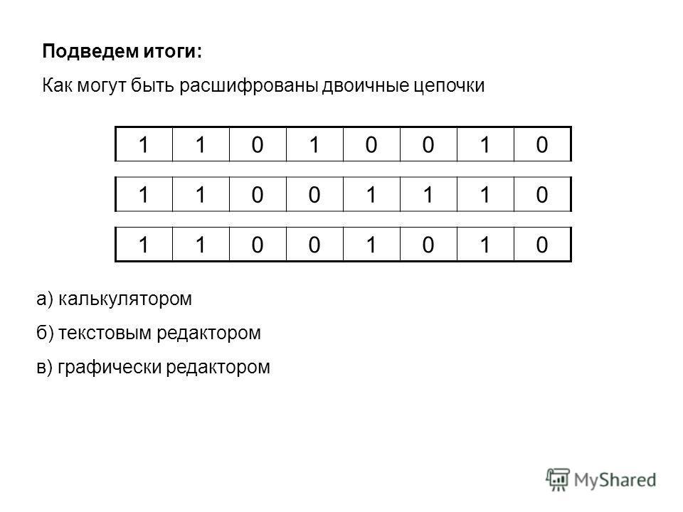 Подведем итоги: Как могут быть расшифрованы двоичные цепочки 11010010 11001110 11001010 а) калькулятором б) текстовым редактором в) графически редактором